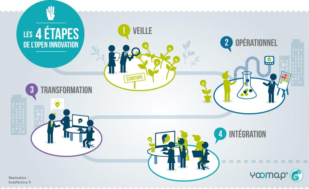 étapes open innovation