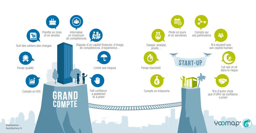 Infographie travailler avec les start-up
