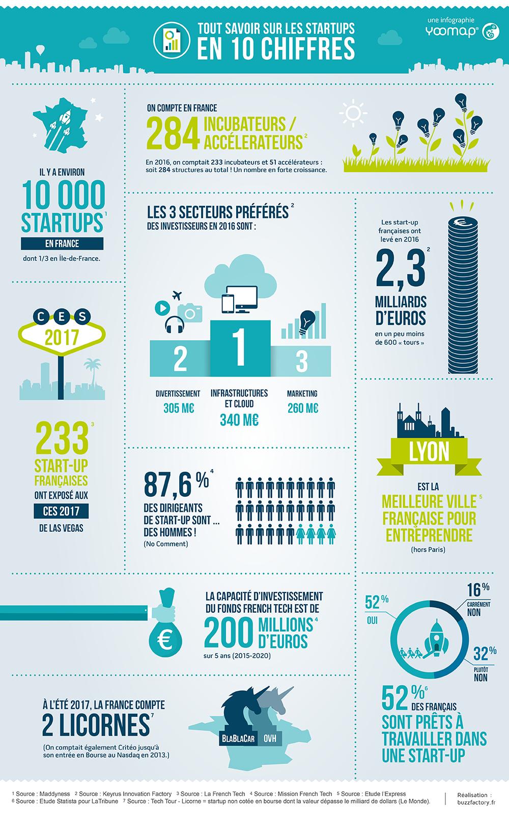 chiffres clés sur les startups françaises