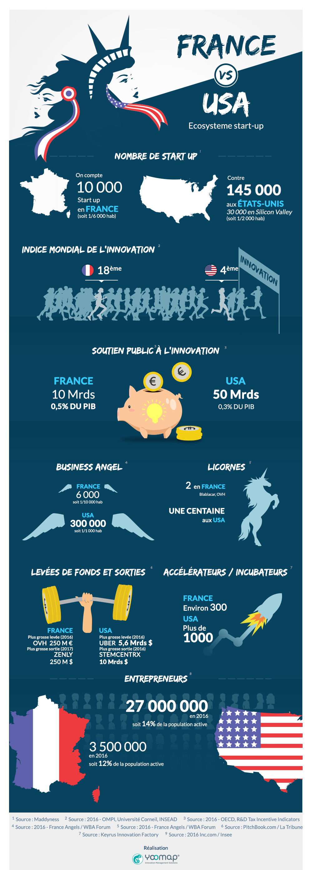 infographie stats startups france et usa